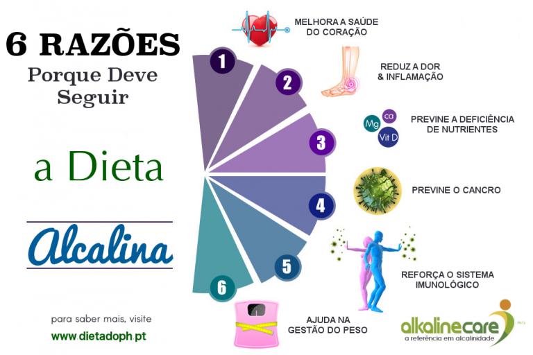 dieta alcalina blog alkalinecare